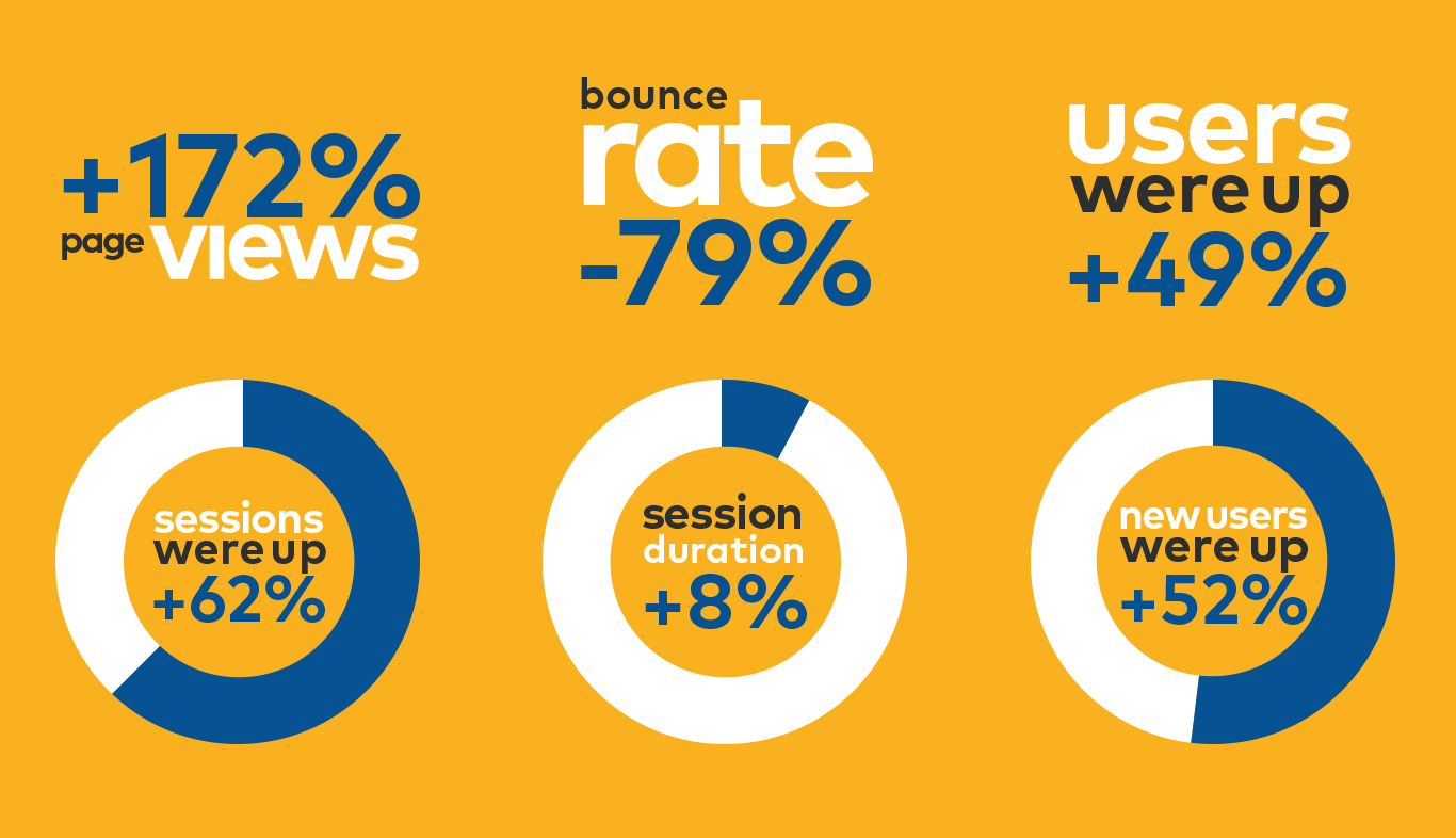 An infographic with 6 website performance metrics