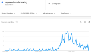 Graph showing google searches for the term 'unprecedented meaning'